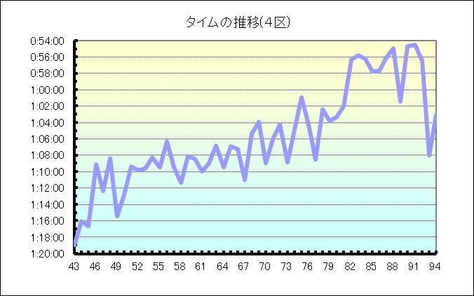 区間別データ (4区)